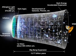 Investigating the physics of the early Universe – the great goal of modern cosmology