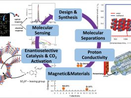Designing molecular materials for sustainable applications