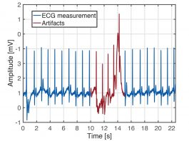 Accurate Monitoring of Cardiovascular Activity