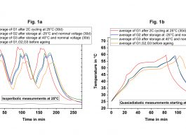 Battery calorimetry: an innovative approach for ageing studies