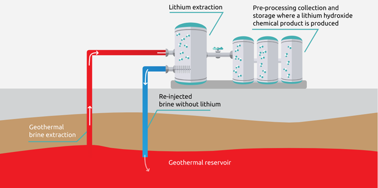 Building an environmentally responsible lithium supply chain for the UK