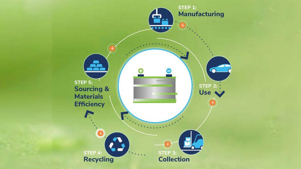 lead-acid batteries circular economy